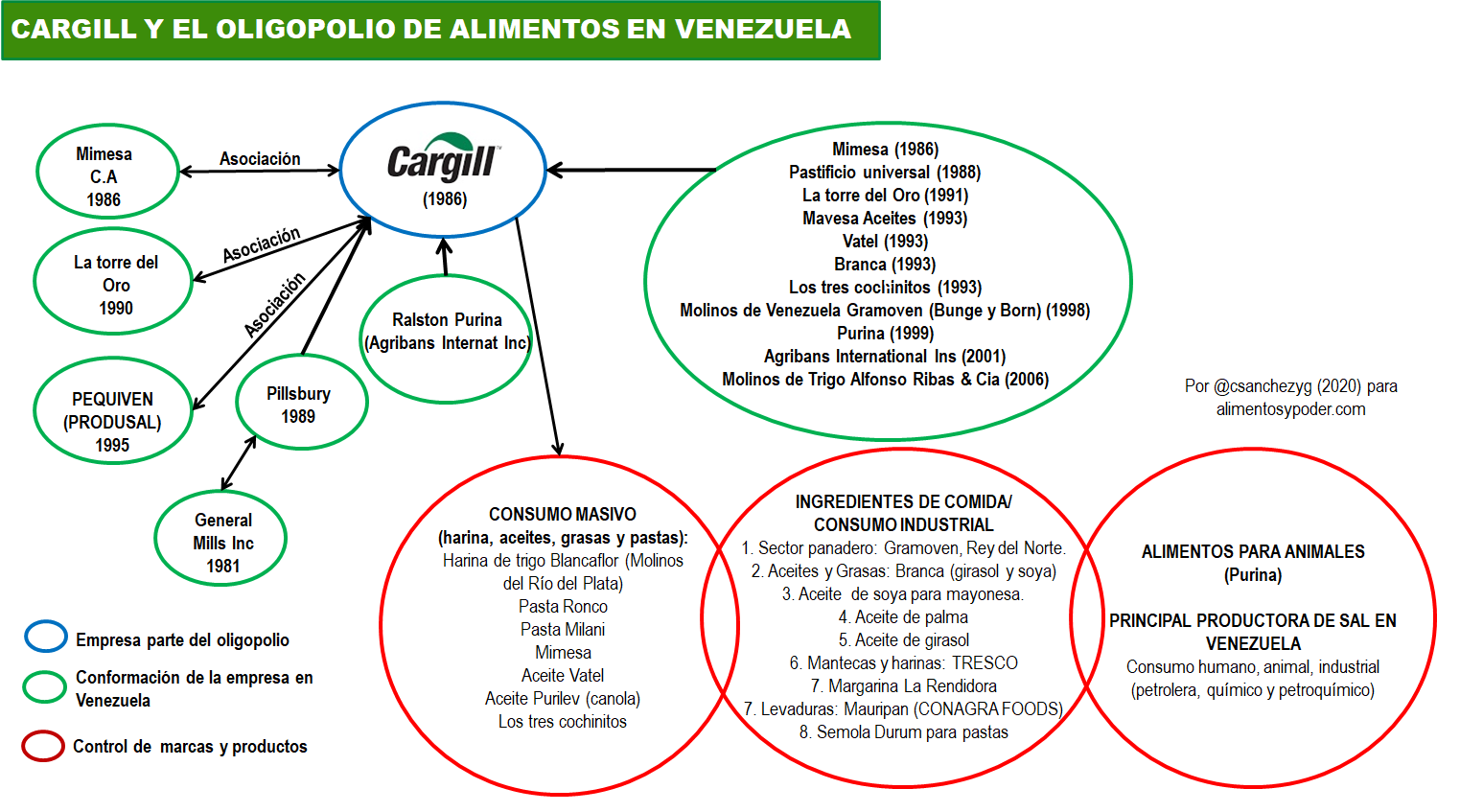 Cargill and the cycle of oligopolization and transnationalization in Venezuela (Photo: Alimentos y Poder)