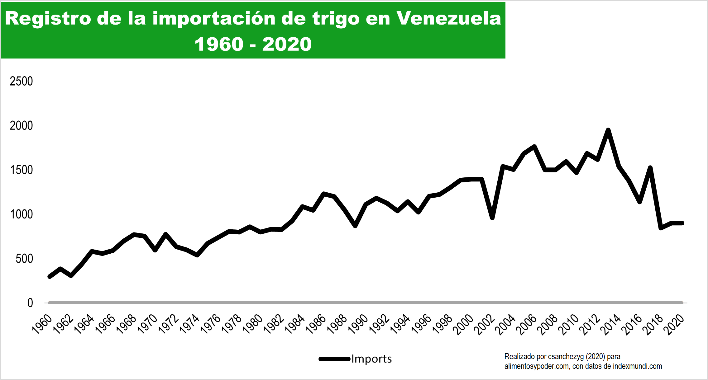 Registration of the importation of wheat in Venezuela 1960 - 2020 (Photo: Alimentos y Poder)